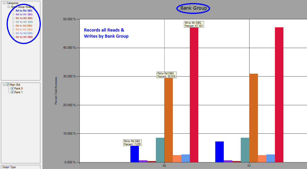 DDR4 Detective Bank Group Analysis